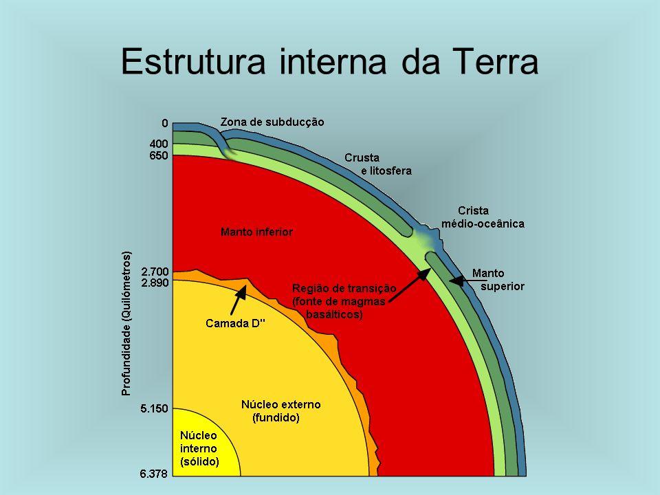 Dinâmica Interna da Terra