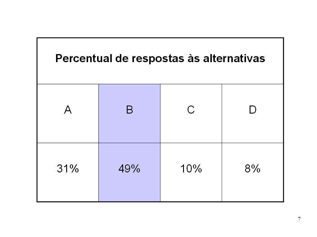 8 Prova Brasil: (D4) Identificar o tema de uma texto.