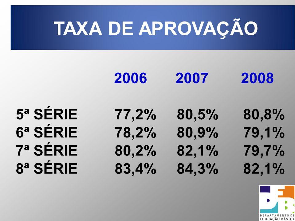 17 2006 2007 2008 5ª SÉRIE 77,2% 80,5% 80,8% 6ª SÉRIE 78,2% 80,9% 79,1% 7ª SÉRIE 80,2% 82,1% 79,7% 8ª SÉRIE 83,4% 84,3% 82,1% TAXA DE APROVAÇÃO
