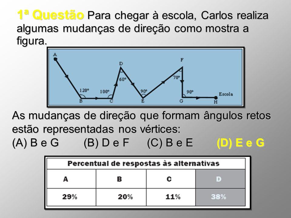 1ª Questão Para chegar à escola, Carlos realiza algumas mudanças de direção como mostra a figura. As mudanças de direção que formam ângulos retos estã