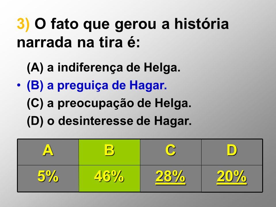 3) O fato que gerou a história narrada na tira é: (A) a indiferença de Helga. (B) a preguiça de Hagar. (C) a preocupação de Helga. (D) o desinteresse