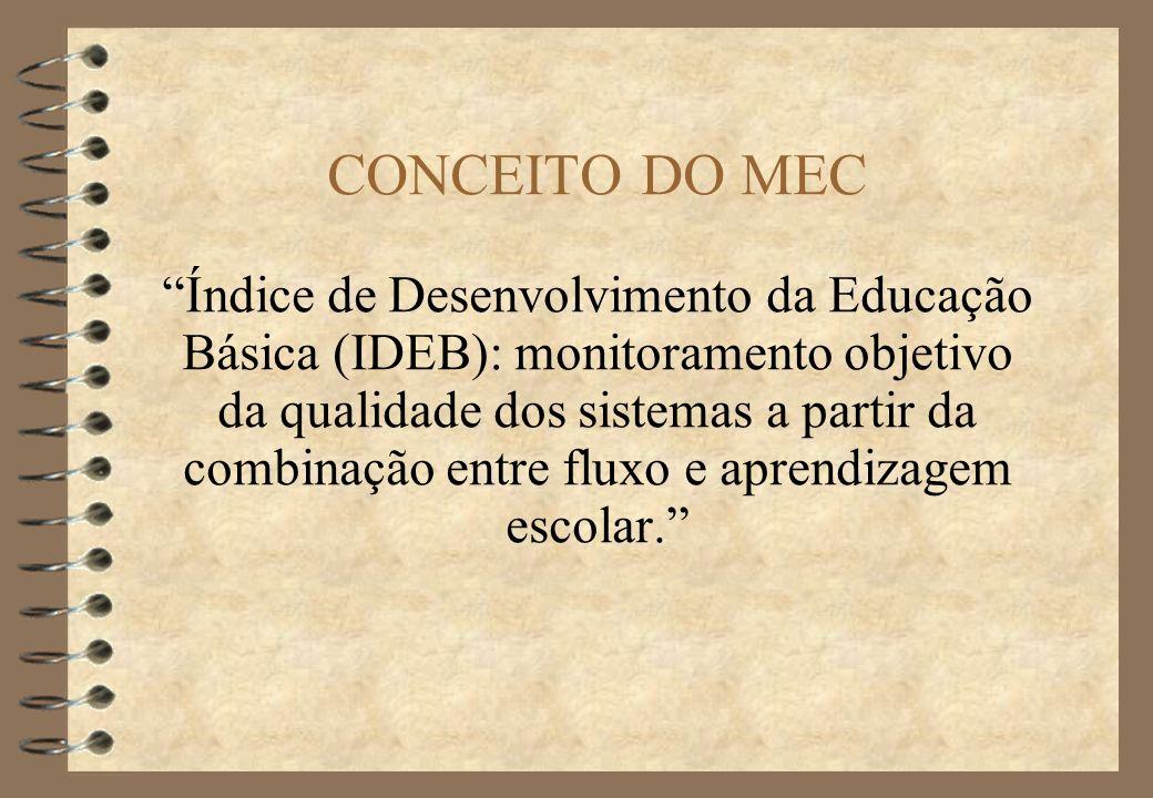 O QUE É O IDEB.