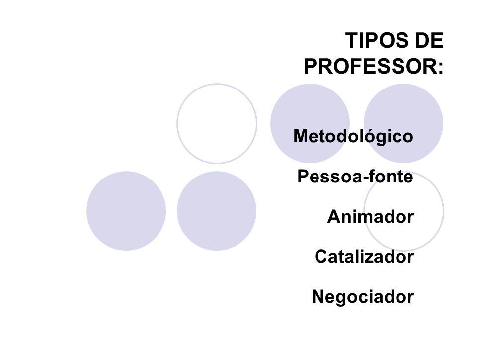 Metodológico Pessoa-fonte Animador Catalizador Negociador TIPOS DE PROFESSOR: