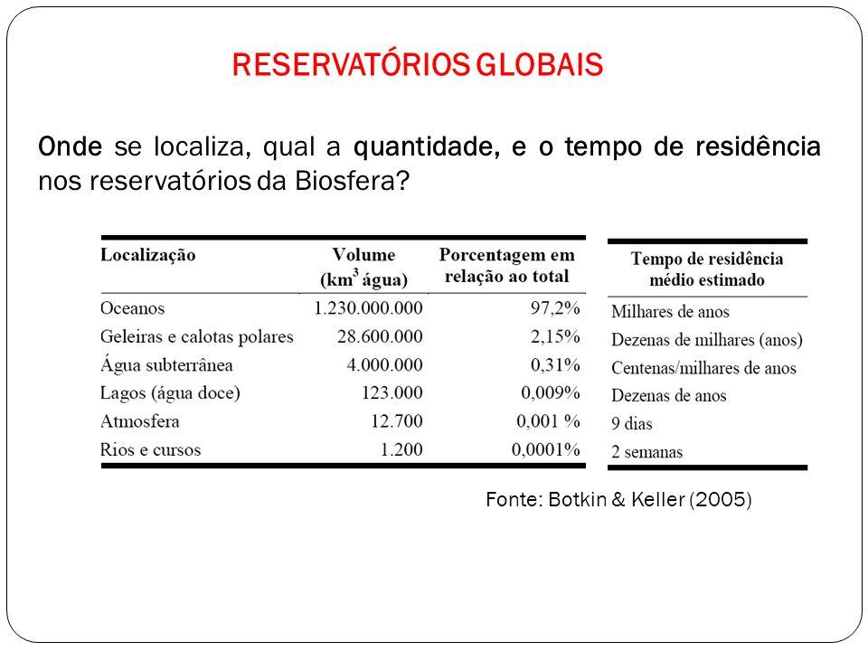 Onde se localiza, qual a quantidade, e o tempo de residência nos reservatórios da Biosfera? Fonte: Botkin & Keller (2005) RESERVATÓRIOS GLOBAIS