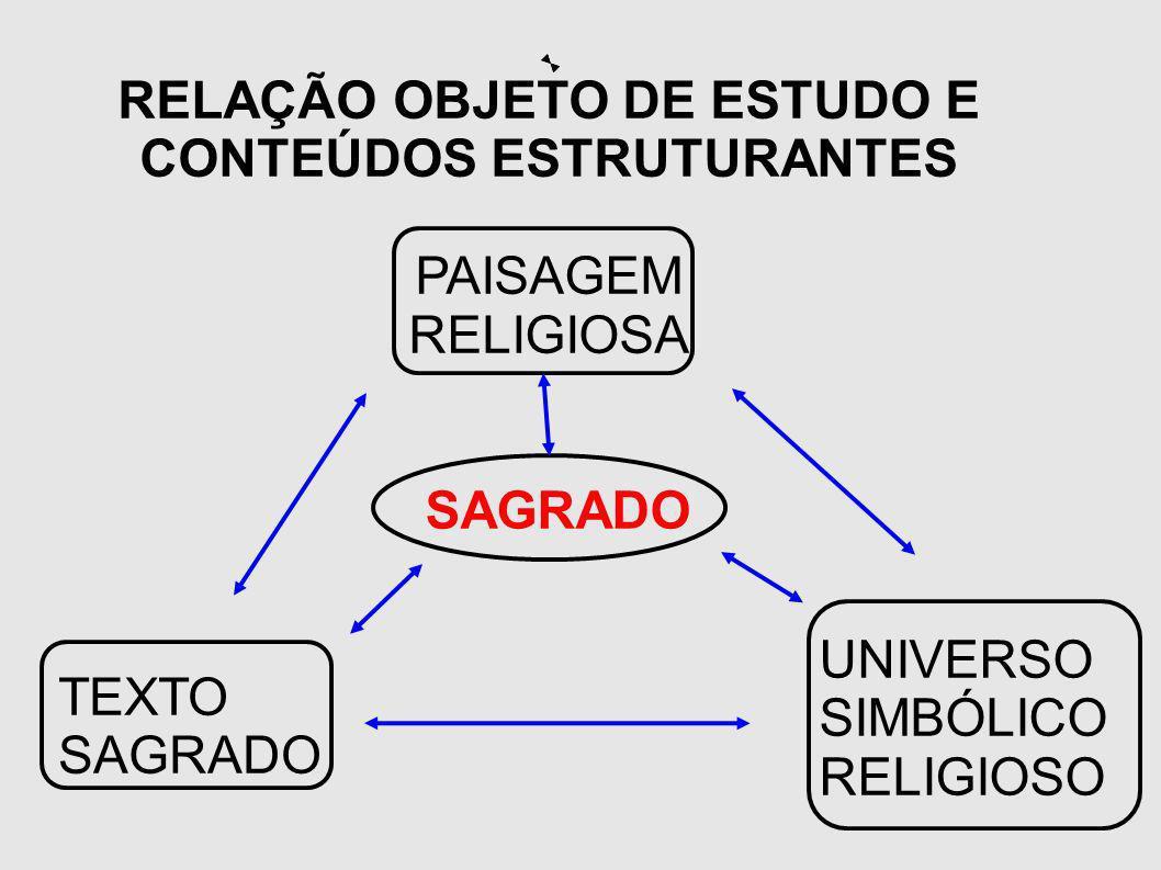 RELAÇÃO OBJETO DE ESTUDO E CONTEÚDOS ESTRUTURANTES PAISAGEM RELIGIOSA SAGRADO TEXTO SAGRADO UNIVERSO SIMBÓLICO RELIGIOSO