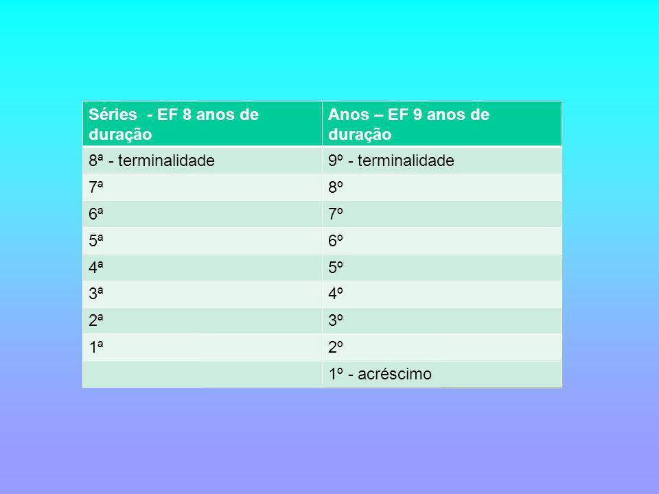 Séries - EF 8 anos de duração Anos – EF 9 anos de duração 8ª - terminalidade9º - terminalidade 7ª8º 6ª7º 5ª6º 4ª5º 3ª4º 2ª3º 1ª2º 1º - acréscimo