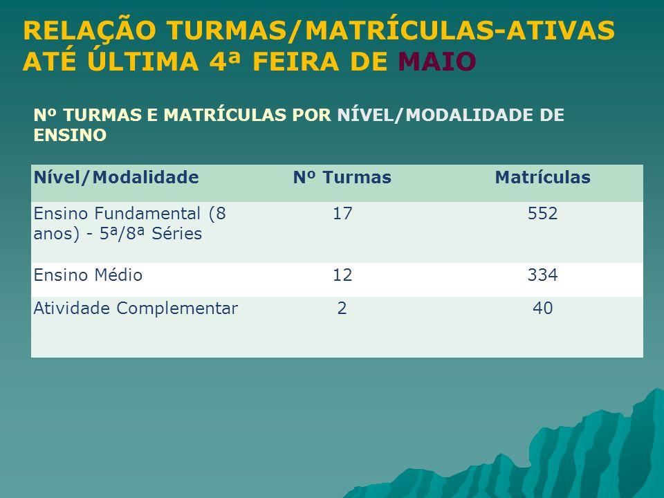 RELAÇÃO TURMAS/MATRÍCULAS-ATIVAS ATÉ ÚLTIMA 4ª FEIRA DE MAIO Nº TURMAS E MATRÍCULAS POR NÍVEL/MODALIDADE DE ENSINO Nível/ModalidadeNº TurmasMatrículas