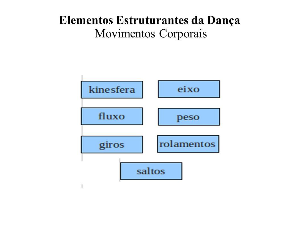Elementos Estruturantes da Dança Movimentos Corporais