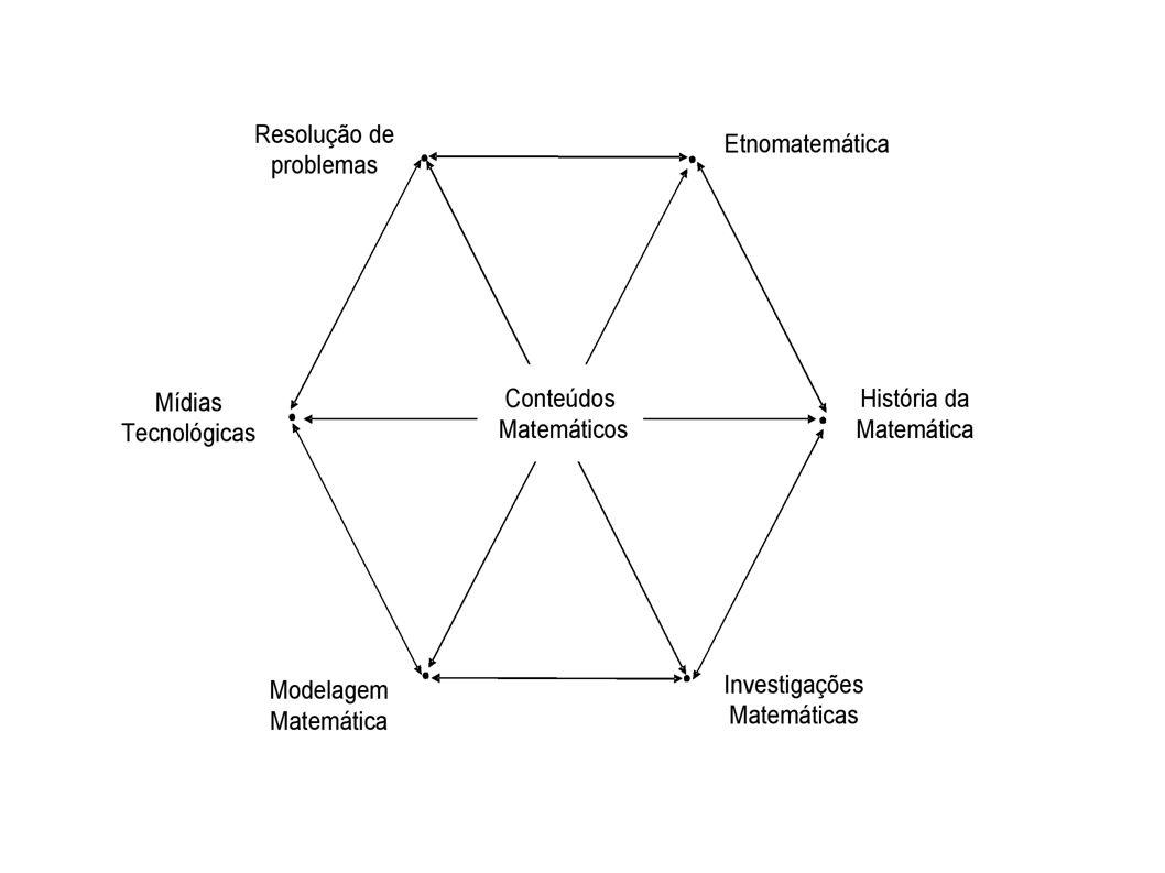 AVALIAÇÃO Considera-se que a avaliação deve acontecer ao longo do processo do ensino- aprendizagem, ancorada em encaminhamentos metodológicos que abram espaço para a interpretação e discussão, que considerem a relação do aluno com o conteúdo trabalhado, o significado desse conteúdo e a compreensão alcançada por ele.