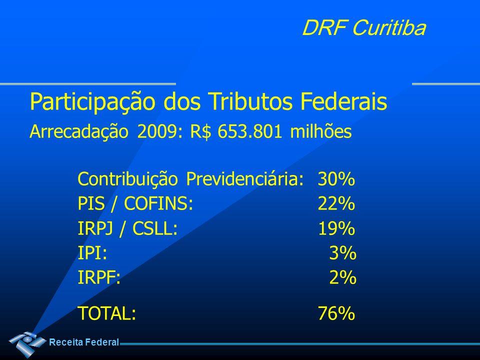 Receita Federal DRF Curitiba Participação dos Tributos Federais Arrecadação 2009: R$ 653.801 milhões Contribuição Previdenciária:30% PIS / COFINS:22%