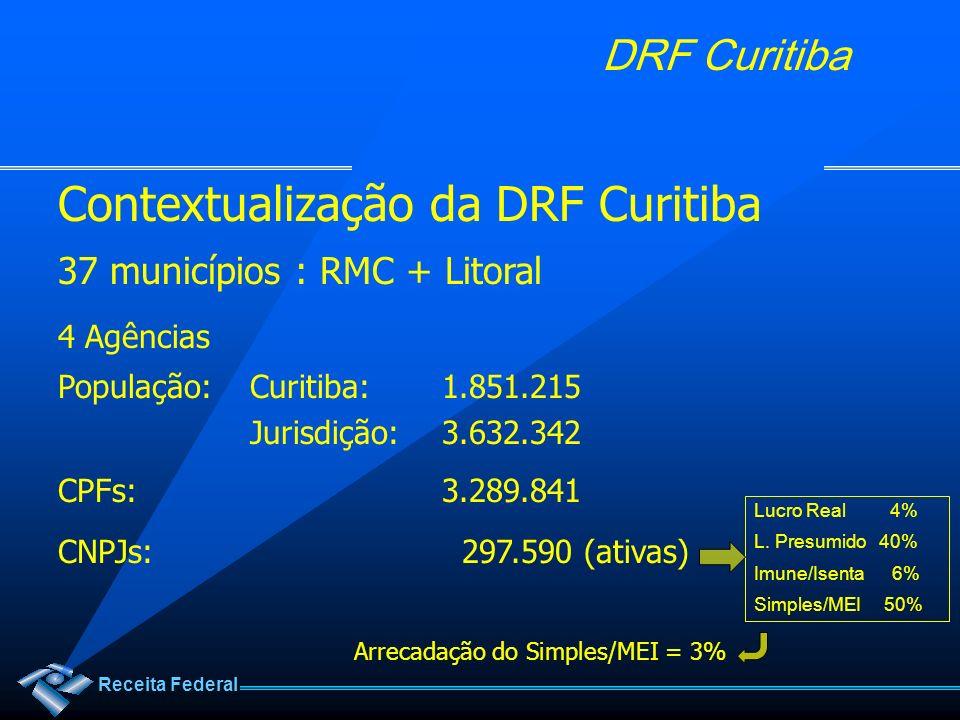 Receita Federal DRF Curitiba Contextualização da DRF Curitiba 37 municípios : RMC + Litoral 4 Agências População: Curitiba: 1.851.215 Jurisdição: 3.63