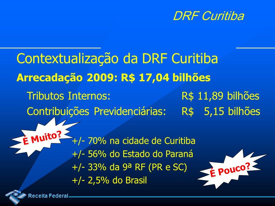Receita Federal DRF Curitiba Contextualização da DRF Curitiba Arrecadação 2009: R$ 17,04 bilhões Tributos Internos:R$ 11,89 bilhões Contribuições Prev