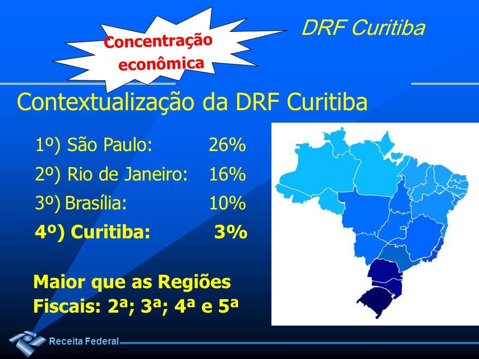 Receita Federal DRF Curitiba Contextualização da DRF Curitiba 1º) São Paulo:26% 2º) Rio de Janeiro:16% 3º)Brasília:10% 4º) Curitiba: 3% Maior que as R