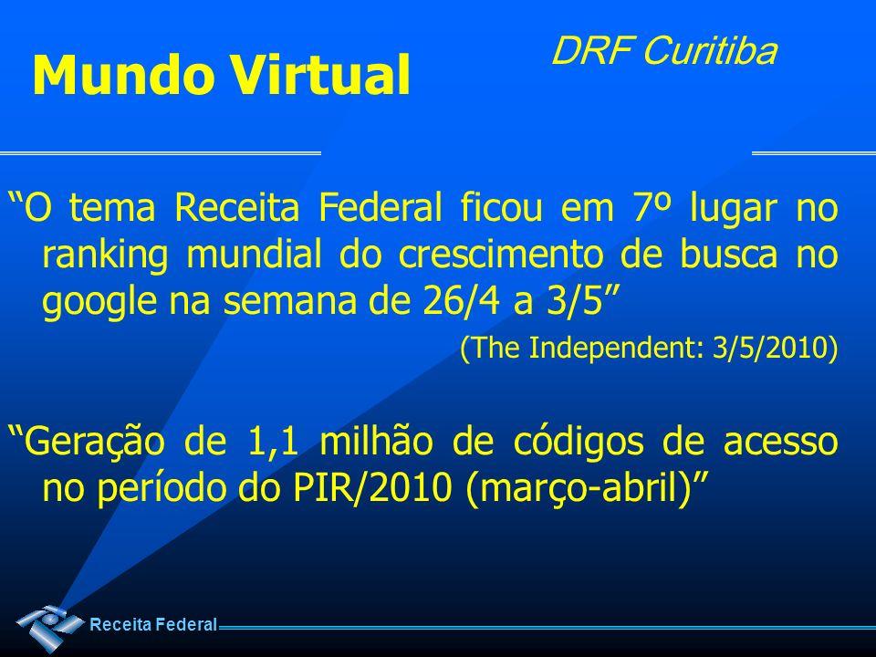 Receita Federal DRF Curitiba Mundo Virtual O tema Receita Federal ficou em 7º lugar no ranking mundial do crescimento de busca no google na semana de