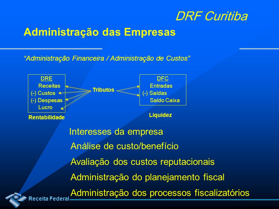 Receita Federal DRF Curitiba Administração das Empresas Administração Financeira / Administração de Custos DRE Receitas (-) Custos (-) Despesas Lucro