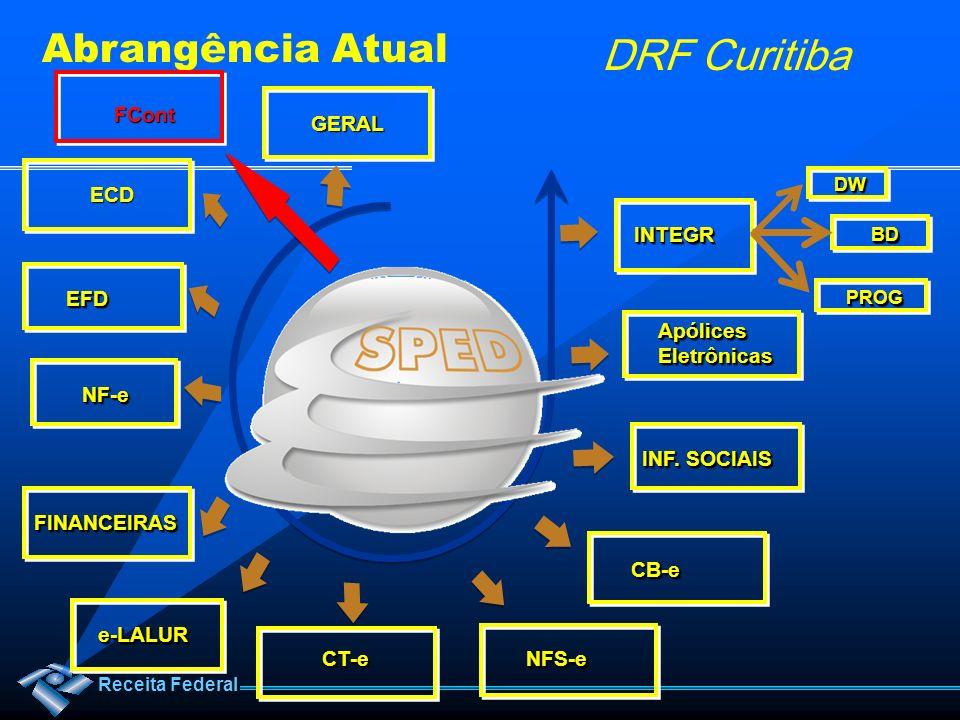 Receita Federal DRF Curitiba Abrangência Atual ECD EFDEFD NF-eNF-e FINANCEIRASFINANCEIRAS e-LALURe-LALUR CT-eCT-e NFS-eNFS-e ApólicesEletrônicasApólic