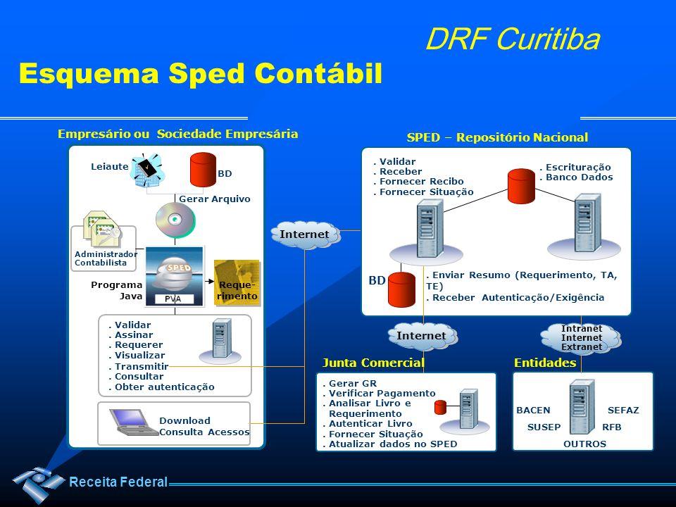 Receita Federal DRF Curitiba Gerar Arquivo Leiaute BD Programa Java Administrador Contabilista. Escrituração. Banco Dados. Validar. Assinar. Requerer.