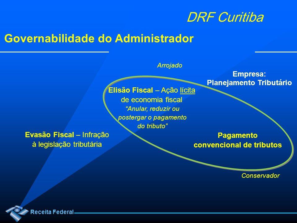 Receita Federal DRF Curitiba Governabilidade do Administrador Elisão Fiscal – Ação lícita de economia fiscal Evasão Fiscal – Infração à legislação tri