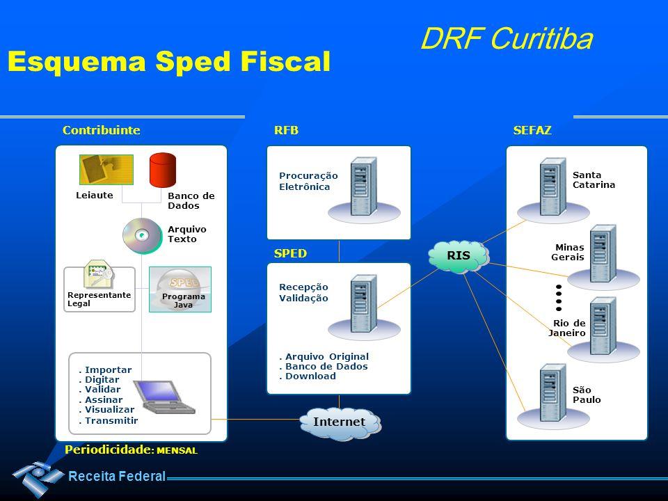Receita Federal DRF Curitiba Santa Catarina Procuração Eletrônica Leiaute Banco de Dados. Importar. Digitar. Validar. Assinar. Visualizar. Transmitir