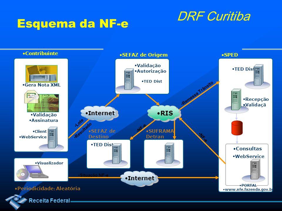 Receita Federal DRF Curitiba Recepção Validaçã o TED Dist PORTAL www.nfe.fazenda.gov.br Lote Resultado NF-e Client WebService Consultas Validação Auto