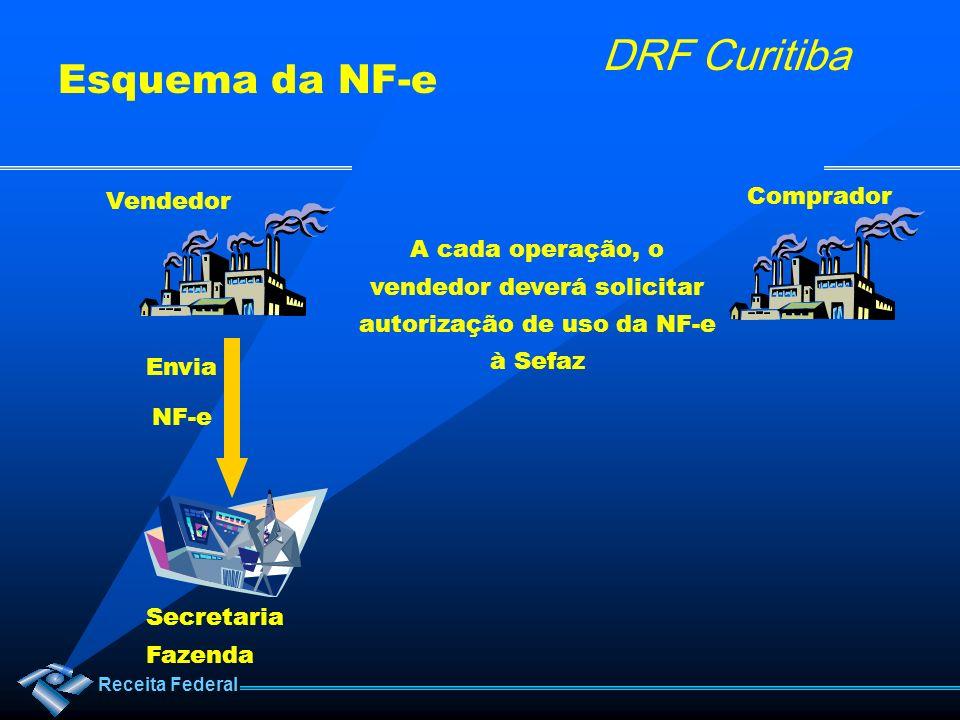 Receita Federal DRF Curitiba Vendedor Comprador Secretaria Fazenda Envia NF-e A cada operação, o vendedor deverá solicitar autorização de uso da NF-e