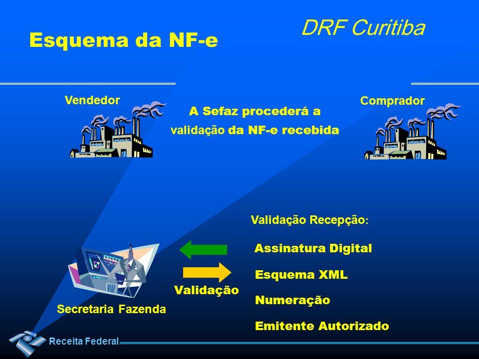 Receita Federal DRF Curitiba A Sefaz procederá a validação da NF-e recebida Vendedor Comprador Secretaria Fazenda Validação Validação Recepção : Assin