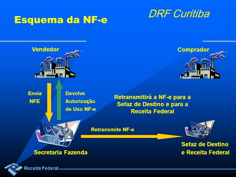 Receita Federal DRF Curitiba Retransmitirá a NF-e para a Sefaz de Destino e para a Receita Federal Retransmite NF-e Secretaria Fazenda Envia NFE Devol