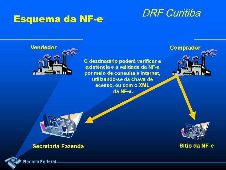 Receita Federal DRF Curitiba O destinatário poderá verificar a existência e a validade da NF-e por meio de consulta à Internet, utilizando-se da chave