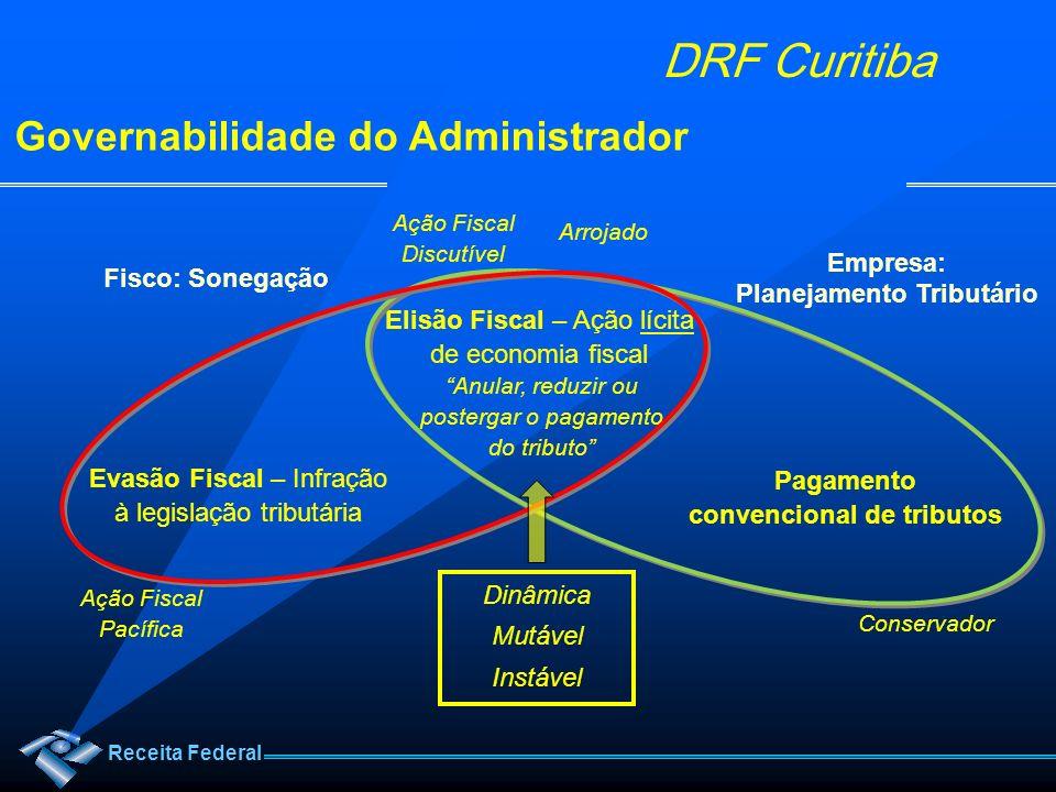 Receita Federal DRF Curitiba Relação de Empresas Obrigadas (EFD) Relação de Atividades Econômicas Obrigadas (NF-e) Obrigatoriedade EFD e NF-e