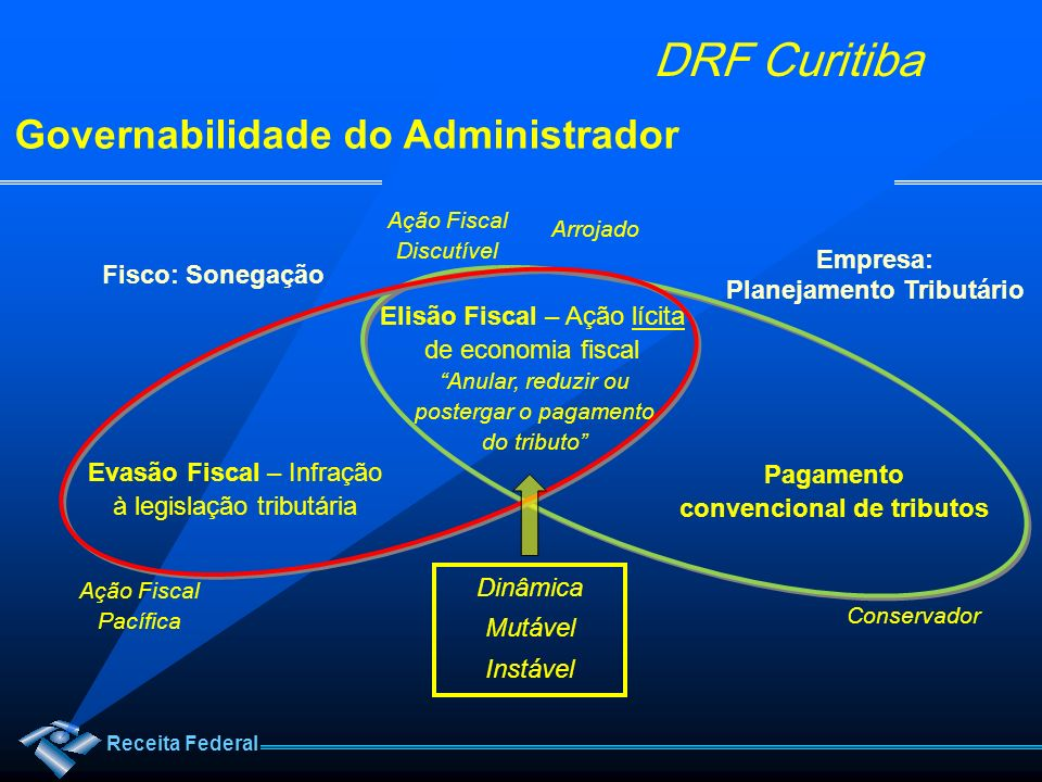 Receita Federal DRF Curitiba Dados Interessantes Tributos Federais:70% Tributos Estaduais:26% Tributos Municipais: 4%