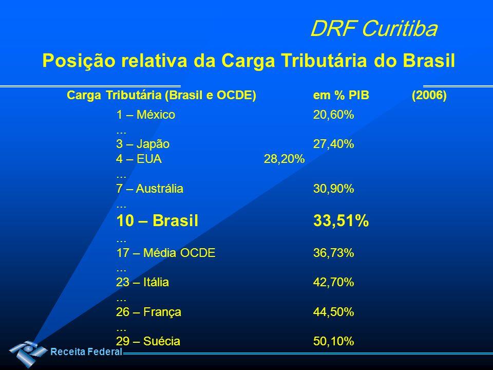 Receita Federal DRF Curitiba Carga Tributária (Brasil e OCDE)em % PIB(2006) 1 – México20,60%... 3 – Japão27,40% 4 – EUA 28,20%... 7 – Austrália 30,90%
