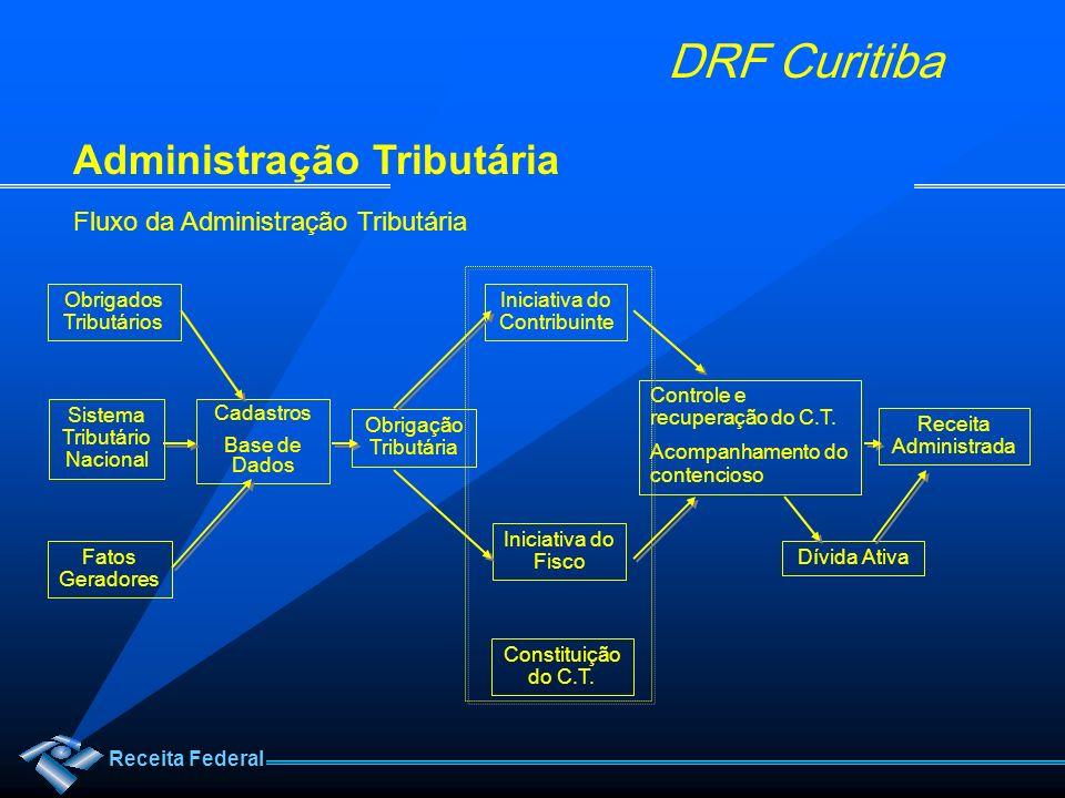 Receita Federal DRF Curitiba Administração Tributária Fluxo da Administração Tributária Cadastros Base de Dados Obrigação Tributária Iniciativa do Con