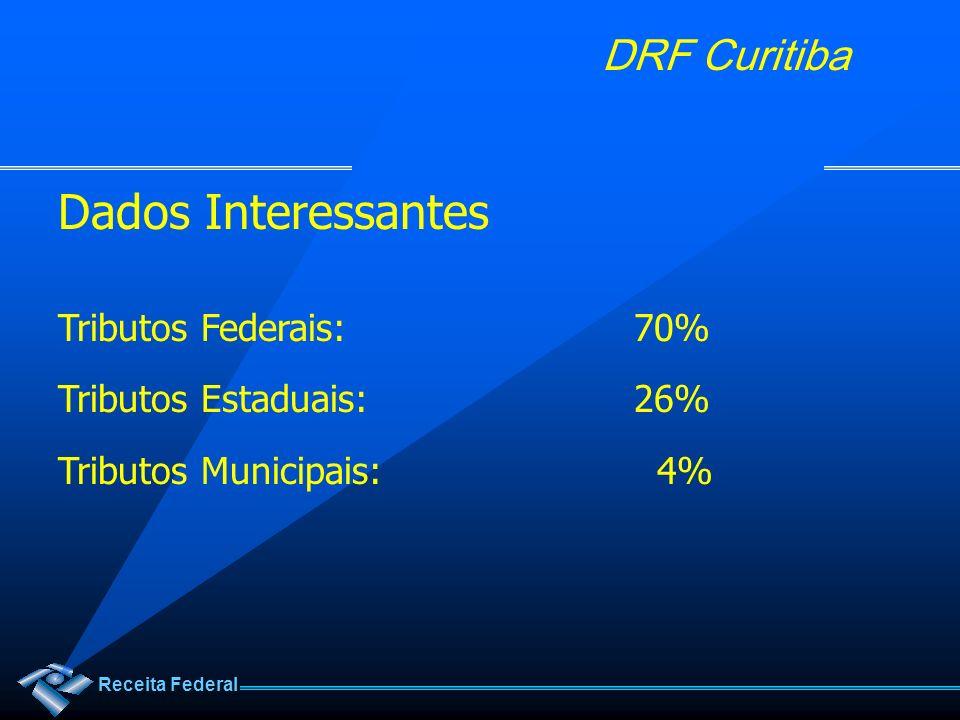 Receita Federal DRF Curitiba Dados Interessantes Distribuição dos tributos totais (2008) Consumo:47% Salários:22% Renda: 20% Transações Financeiras: 5% Propriedade: 3% Outros: 3%