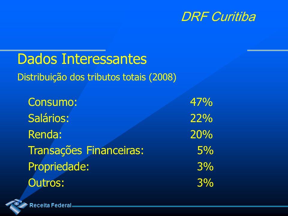 Receita Federal DRF Curitiba Participação dos Tributos Federais Arrecadação 2009: R$ 653.801 milhões Contribuição Previdenciária:30% PIS / COFINS:22% IRPJ / CSLL:19% IPI: 3% IRPF: 2% TOTAL:76%