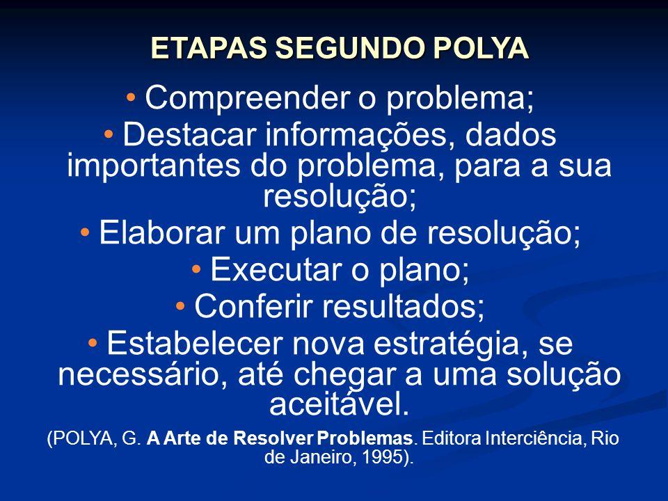 ETAPAS SEGUNDO POLYA Compreender o problema; Destacar informações, dados importantes do problema, para a sua resolução; Elaborar um plano de resolução