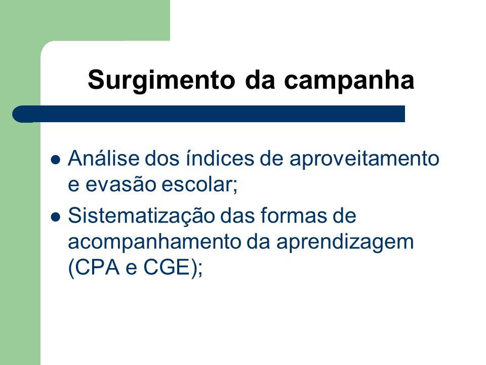 Surgimento da campanha Análise dos índices de aproveitamento e evasão escolar; Sistematização das formas de acompanhamento da aprendizagem (CPA e CGE)