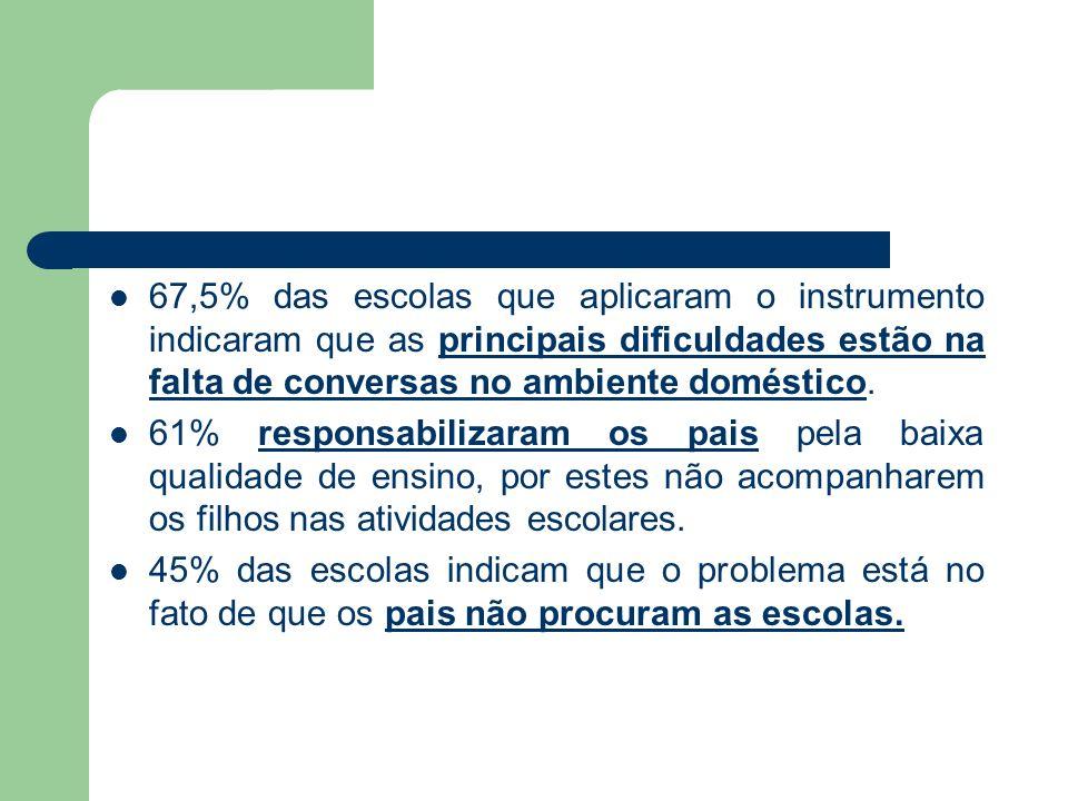 67,5% das escolas que aplicaram o instrumento indicaram que as principais dificuldades estão na falta de conversas no ambiente doméstico. 61% responsa