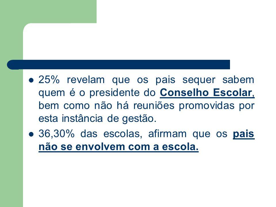 25% revelam que os pais sequer sabem quem é o presidente do Conselho Escolar, bem como não há reuniões promovidas por esta instância de gestão. 36,30%