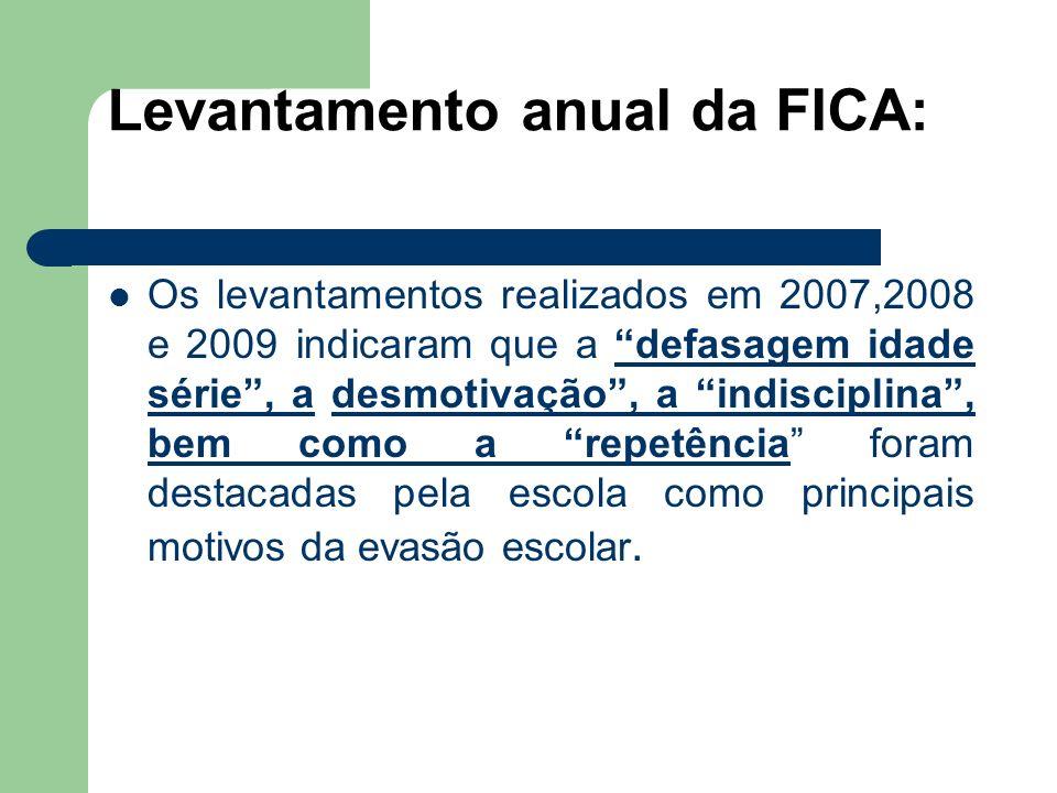 Levantamento anual da FICA: Os levantamentos realizados em 2007,2008 e 2009 indicaram que a defasagem idade série, a desmotivação, a indisciplina, bem