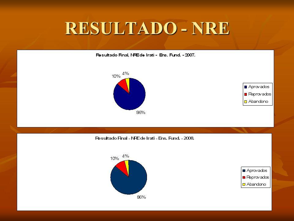 RESULTADO - NRE