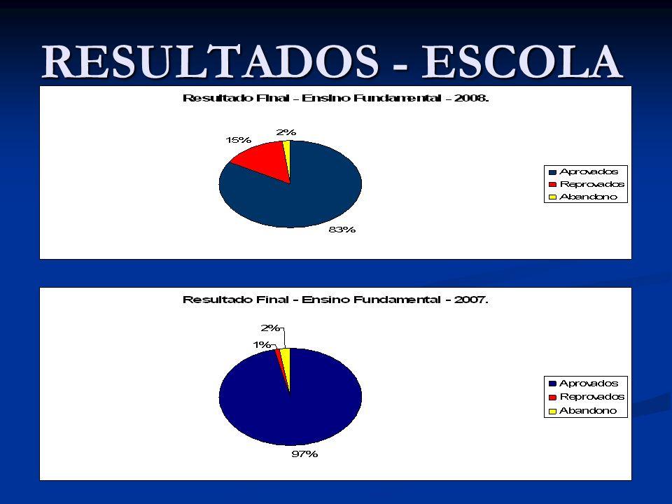 RESULTADOS - ESCOLA