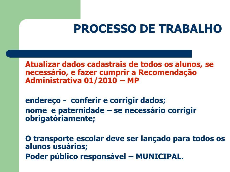 PROCESSO DE TRABALHO Após da carga dos dados do Seja: Imprimir novamente os relatórios de validação; Conferir novamente; Assinatura do Diretor em todos os relatórios.