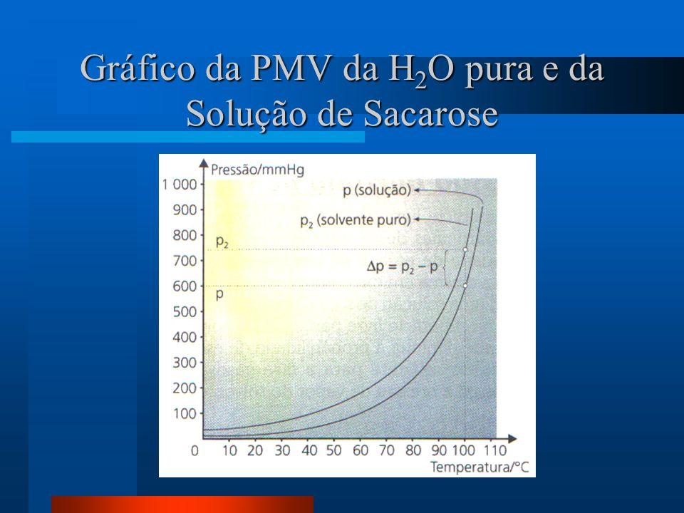 Gráfico da PMV da H 2 O pura e da Solução de Sacarose