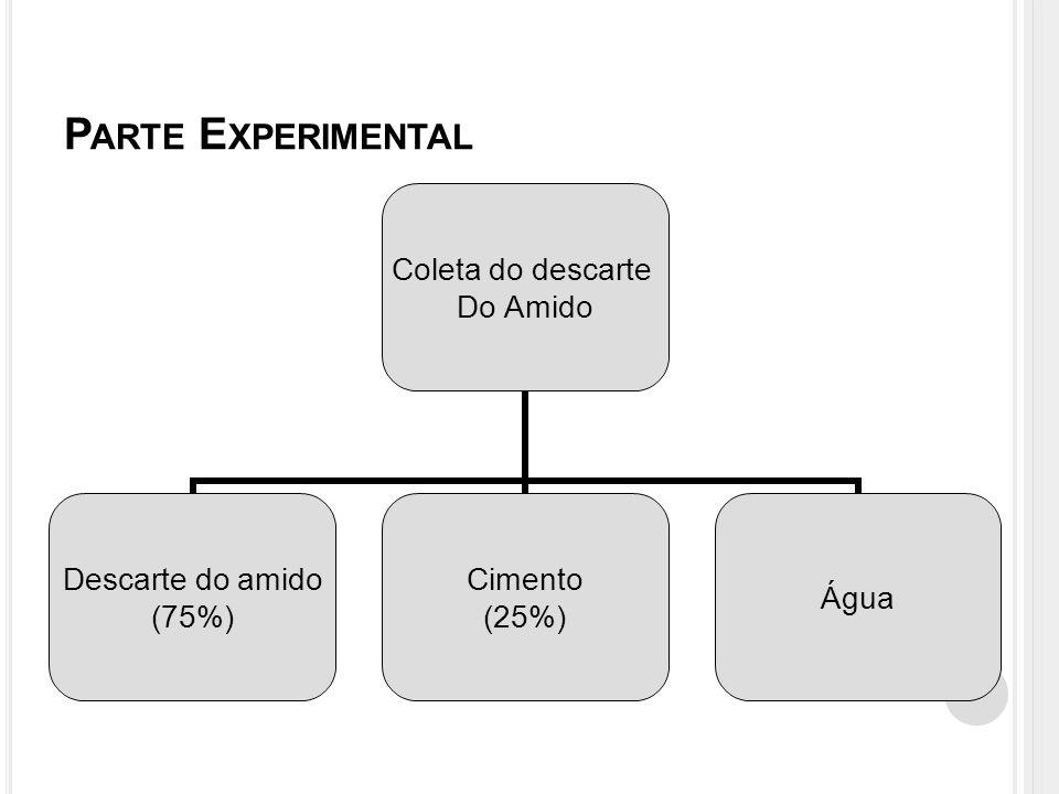 P ARTE E XPERIMENTAL Coleta do descarte Do Amido Descarte do amido (75%) Cimento (25%) Água