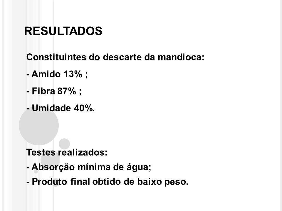 RESULTADOS Constituintes do descarte da mandioca: - Amido 13% ; - Fibra 87% ; - Umidade 40%.