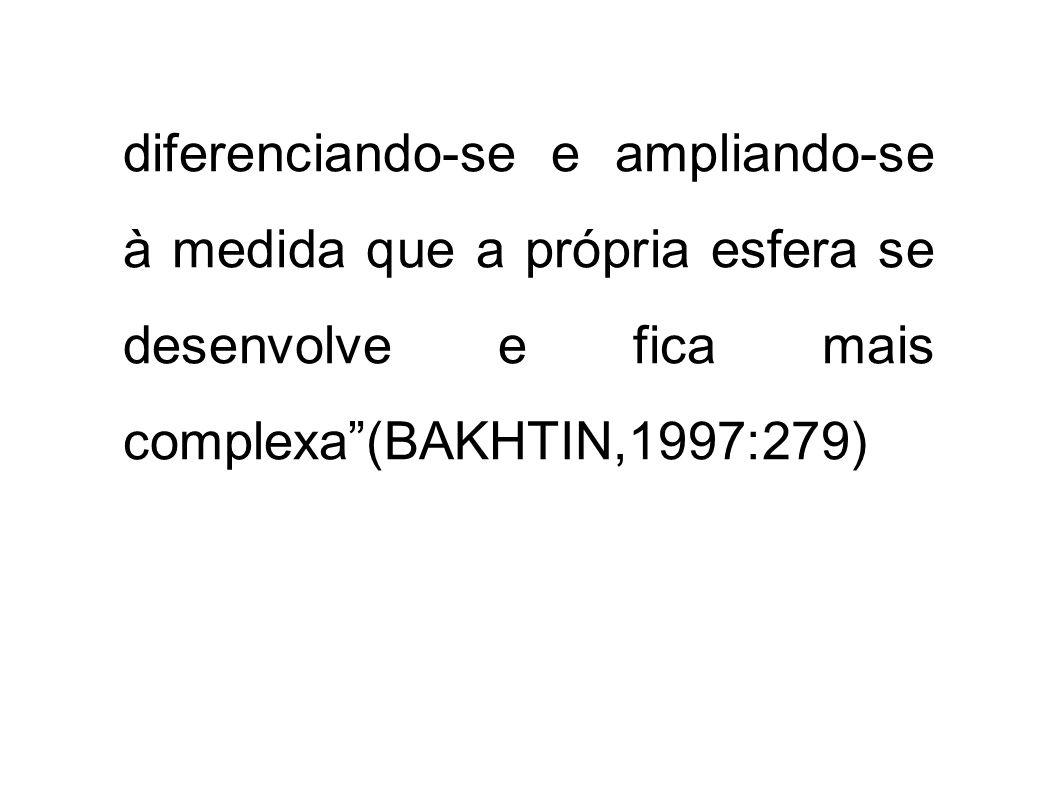 diferenciando-se e ampliando-se à medida que a própria esfera se desenvolve e fica mais complexa(BAKHTIN,1997:279)