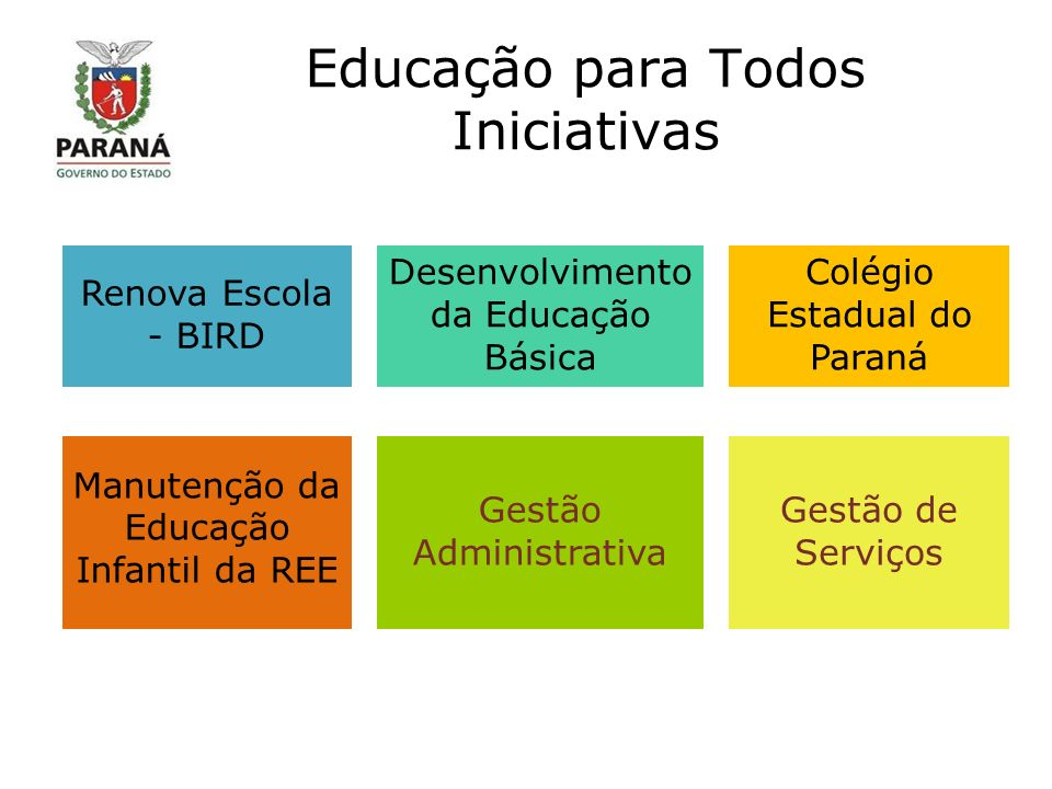 Educação para Todos Iniciativas Renova Escola - BIRD Desenvolvimento da Educação Básica Colégio Estadual do Paraná Manutenção da Educação Infantil da REE Gestão Administrativa Gestão de Serviços