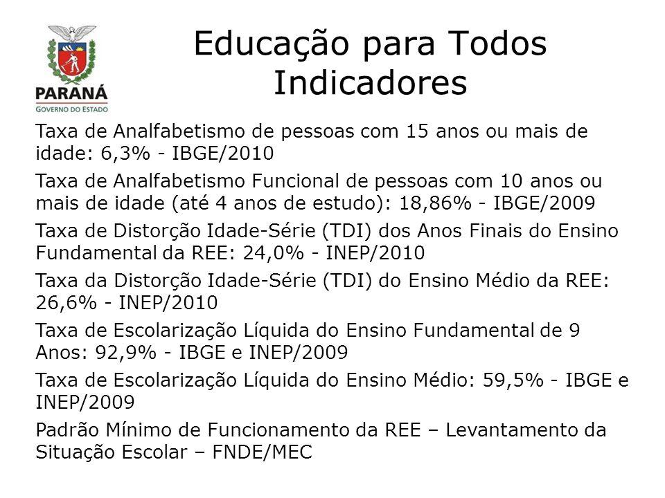 Educação para Todos Indicadores Taxa de Analfabetismo de pessoas com 15 anos ou mais de idade: 6,3% - IBGE/2010 Taxa de Analfabetismo Funcional de pessoas com 10 anos ou mais de idade (até 4 anos de estudo): 18,86% - IBGE/2009 Taxa de Distorção Idade-Série (TDI) dos Anos Finais do Ensino Fundamental da REE: 24,0% - INEP/2010 Taxa da Distorção Idade-Série (TDI) do Ensino Médio da REE: 26,6% - INEP/2010 Taxa de Escolarização Líquida do Ensino Fundamental de 9 Anos: 92,9% - IBGE e INEP/2009 Taxa de Escolarização Líquida do Ensino Médio: 59,5% - IBGE e INEP/2009 Padrão Mínimo de Funcionamento da REE – Levantamento da Situação Escolar – FNDE/MEC
