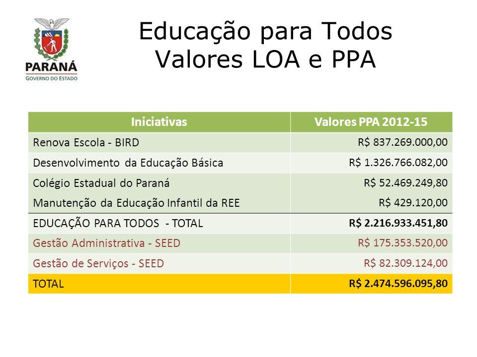 Educação para Todos Valores LOA e PPA IniciativasValores PPA 2012-15 Renova Escola - BIRD R$ 837.269.000,00 Desenvolvimento da Educação Básica R$ 1.326.766.082,00 Colégio Estadual do Paraná R$ 52.469.249,80 Manutenção da Educação Infantil da REE R$ 429.120,00 EDUCAÇÃO PARA TODOS - TOTAL R$ 2.216.933.451,80 Gestão Administrativa - SEED R$ 175.353.520,00 Gestão de Serviços - SEED R$ 82.309.124,00 TOTAL R$ 2.474.596.095,80