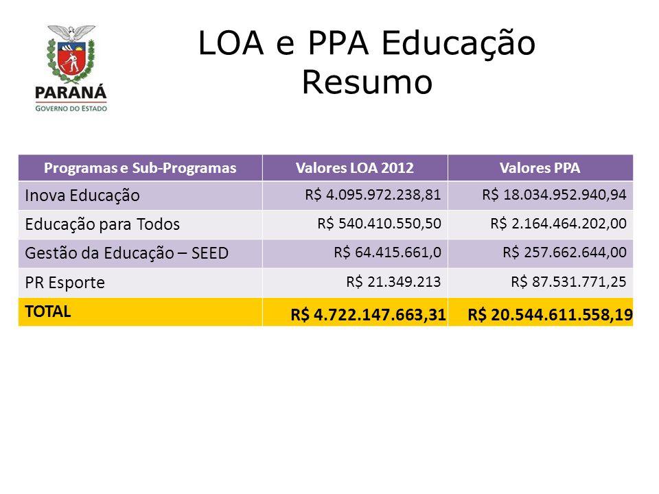 LOA e PPA Educação Resumo Programas e Sub-ProgramasValores LOA 2012Valores PPA Inova Educação R$ 4.095.972.238,81R$ 18.034.952.940,94 Educação para Todos R$ 540.410.550,50R$ 2.164.464.202,00 Gestão da Educação – SEED R$ 64.415.661,0R$ 257.662.644,00 PR Esporte R$ 21.349.213R$ 87.531.771,25 TOTAL R$ 4.722.147.663,31R$ 20.544.611.558,19
